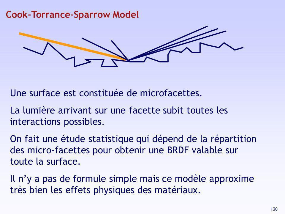 Cook-Torrance-Sparrow Model