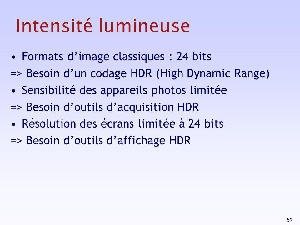 Intensité lumineuse Formats d'image classiques : 24 bits