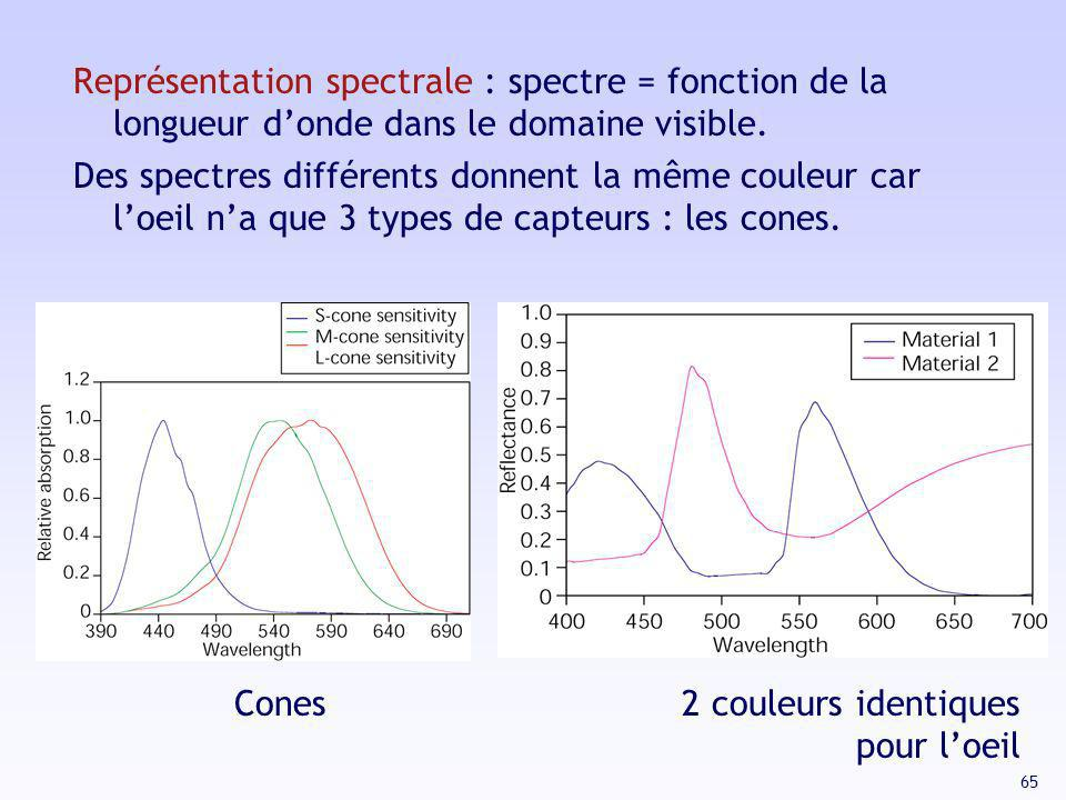 Représentation spectrale : spectre = fonction de la longueur d'onde dans le domaine visible.