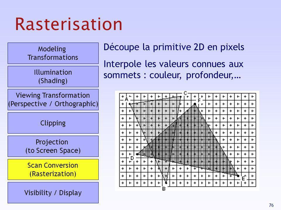 Rasterisation Découpe la primitive 2D en pixels