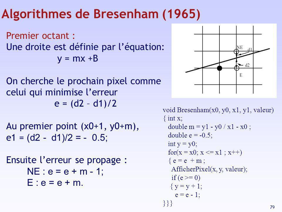 Algorithmes de Bresenham (1965)