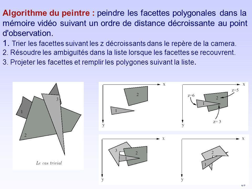 Algorithme du peintre : peindre les facettes polygonales dans la mémoire vidéo suivant un ordre de distance décroissante au point d observation.