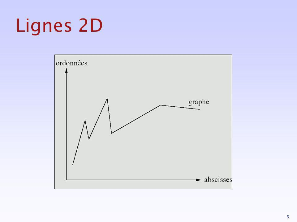 Lignes 2D