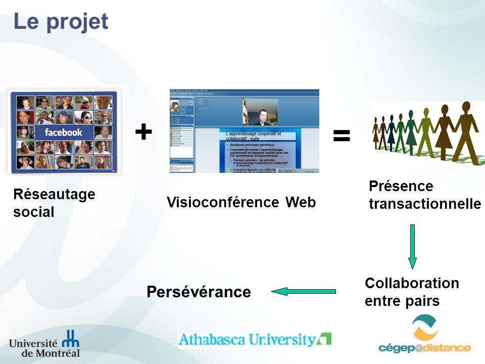 + = Le projet Persévérance Présence transactionnelle Réseautage social