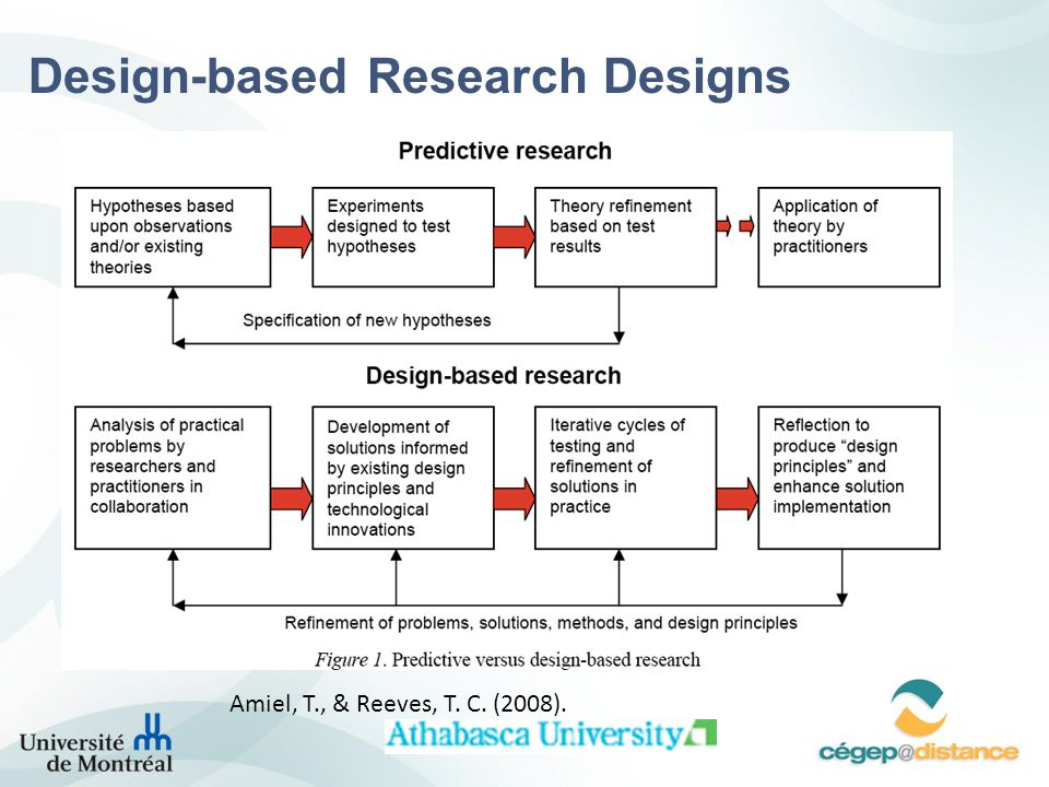 Design-based Research Designs
