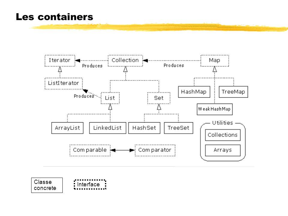 23/04/12 Les containers Classe concrete Interface