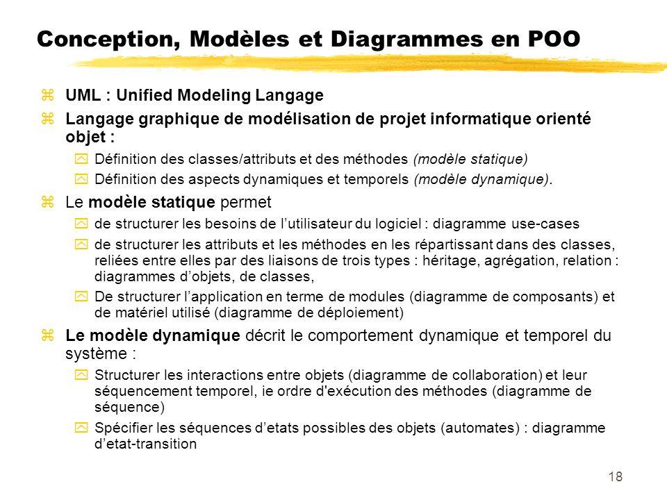 Conception, Modèles et Diagrammes en POO