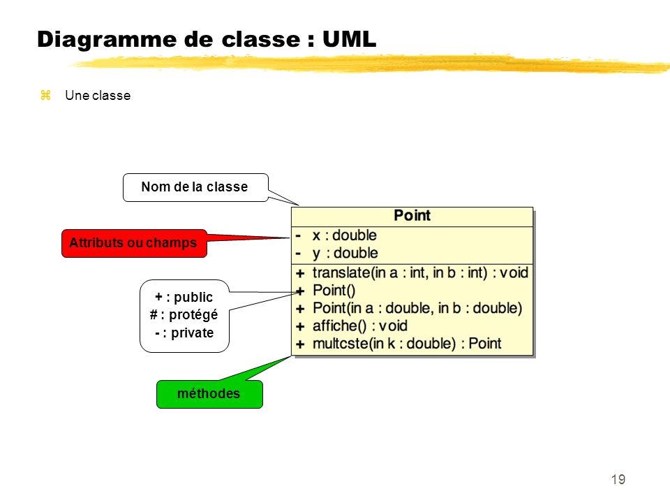 Diagramme de classe : UML