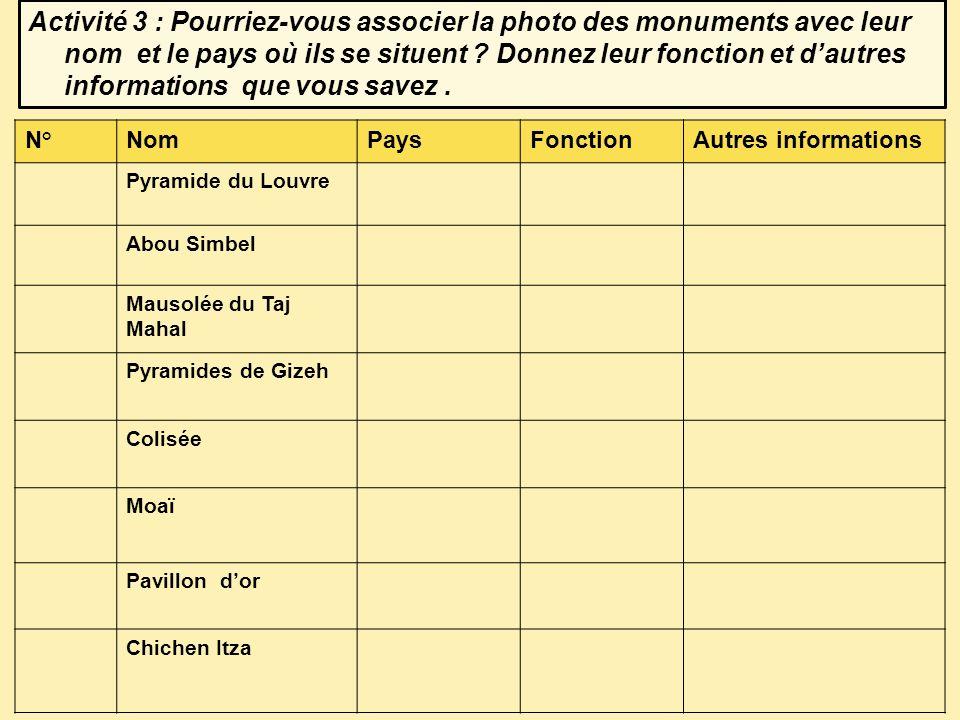 Activité 3 : Pourriez-vous associer la photo des monuments avec leur nom et le pays où ils se situent Donnez leur fonction et d'autres informations que vous savez .