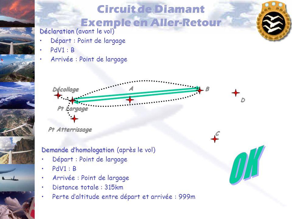 Circuit de Diamant Exemple en Aller-Retour