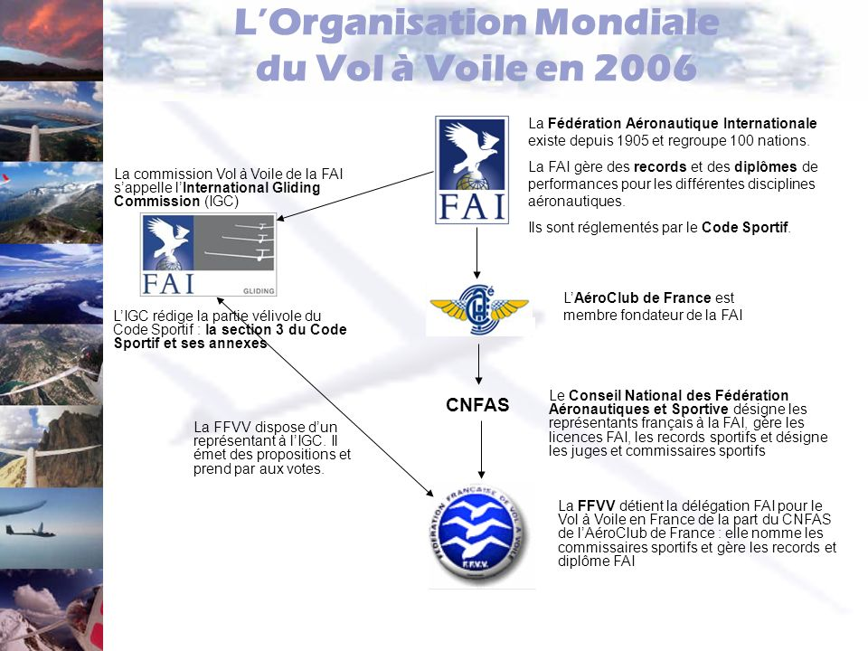 L'Organisation Mondiale du Vol à Voile en 2006