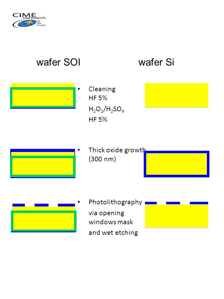 wafer SOI wafer Si Cleaning HF 5% H2O2/H2SO4 HF 5%