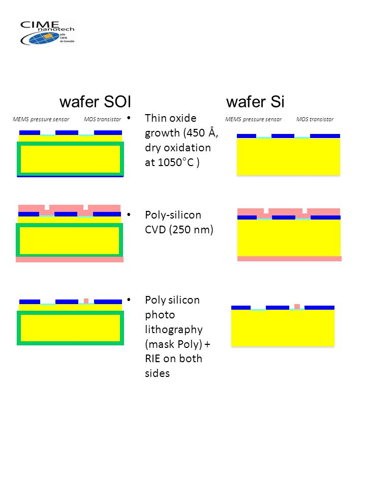 wafer SOI wafer Si Thin oxide growth (450 Å, dry oxidation at 1050°C )