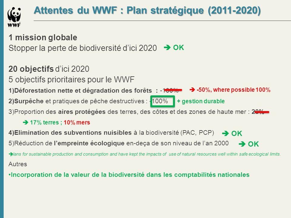 Attentes du WWF : Plan stratégique (2011-2020)