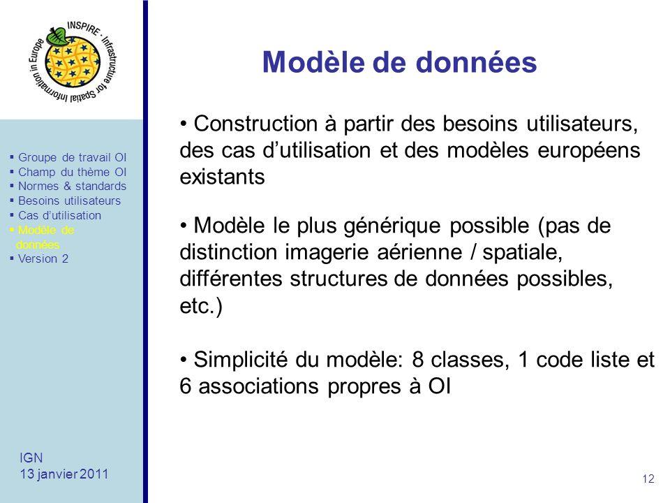 Modèle de données Construction à partir des besoins utilisateurs, des cas d'utilisation et des modèles européens existants.