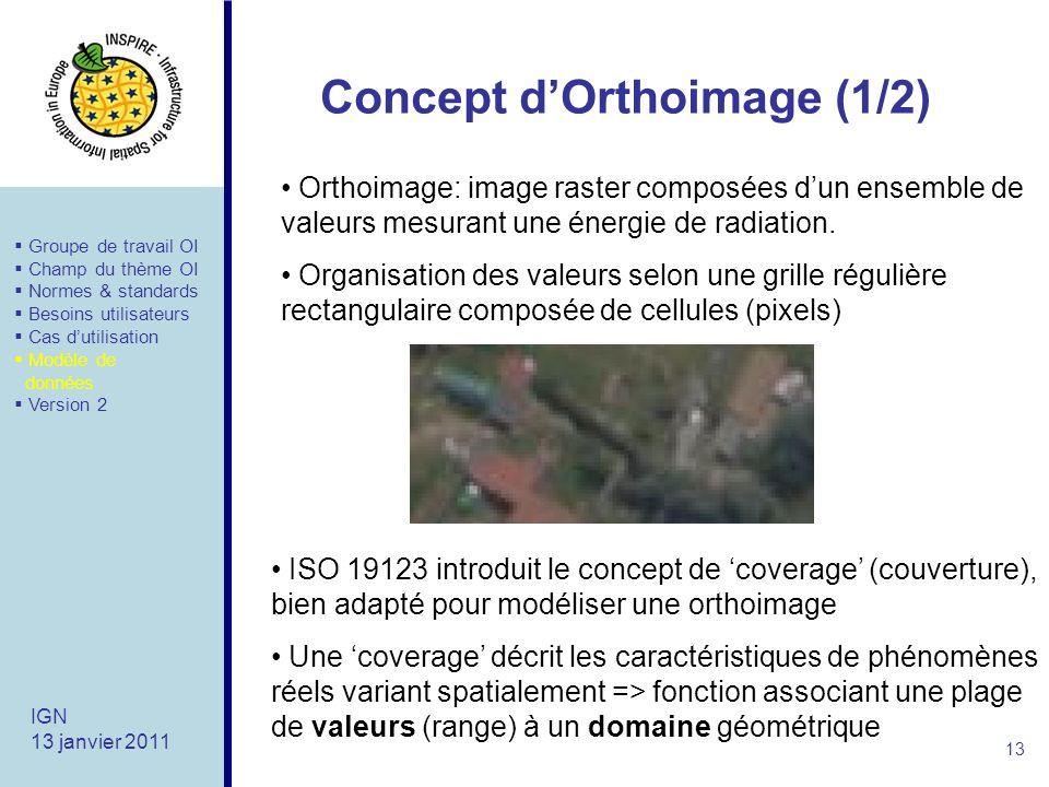 Concept d'Orthoimage (1/2)