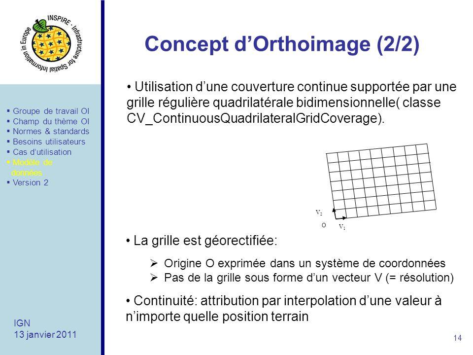 Concept d'Orthoimage (2/2)