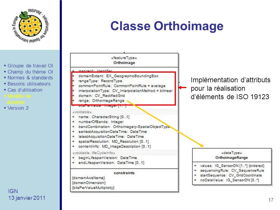 Classe Orthoimage Groupe de travail OI. Champ du thème OI. Normes & standards. Besoins utilisateurs.