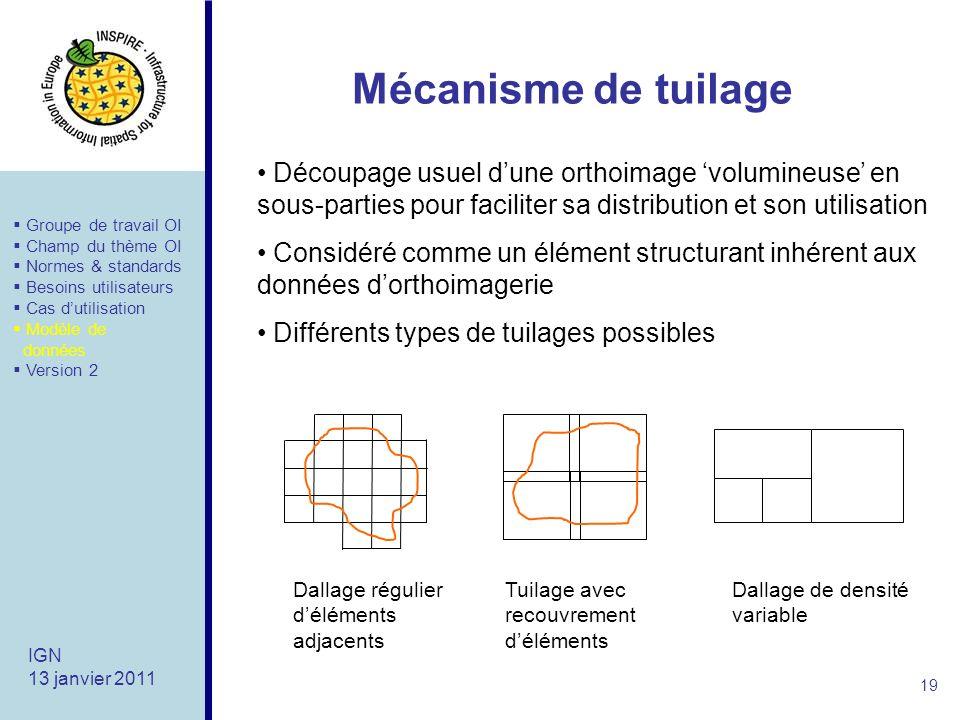 Mécanisme de tuilage Découpage usuel d'une orthoimage 'volumineuse' en sous-parties pour faciliter sa distribution et son utilisation.