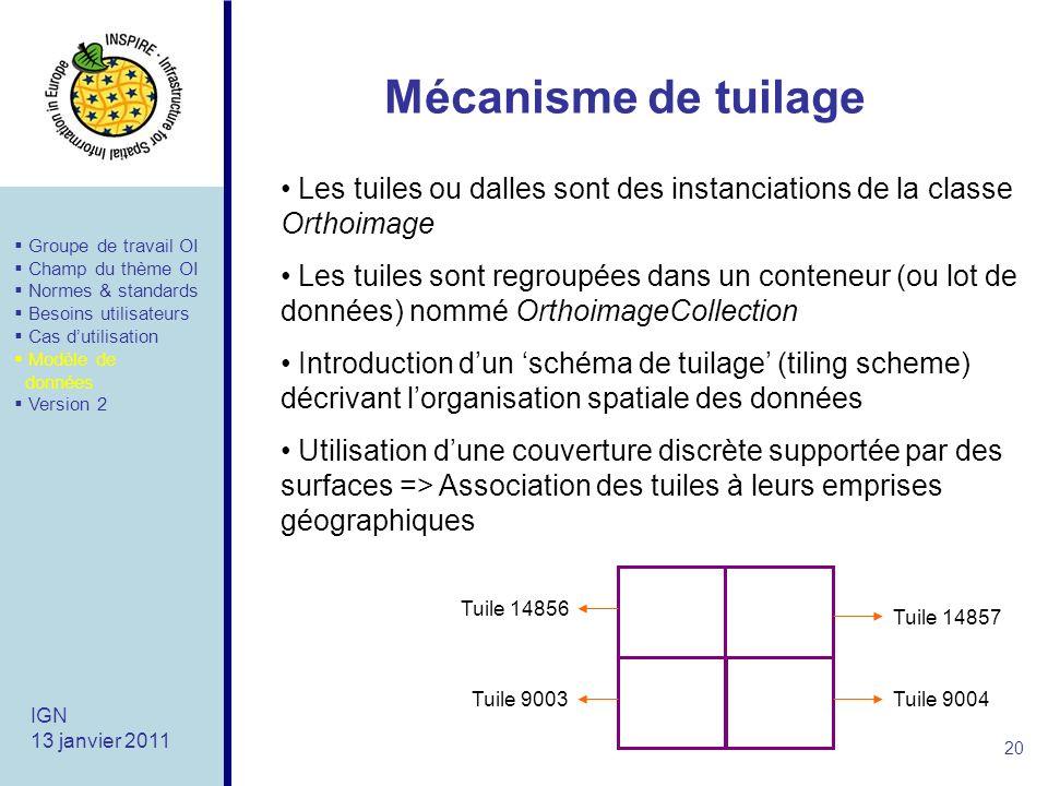 Mécanisme de tuilage Les tuiles ou dalles sont des instanciations de la classe Orthoimage.