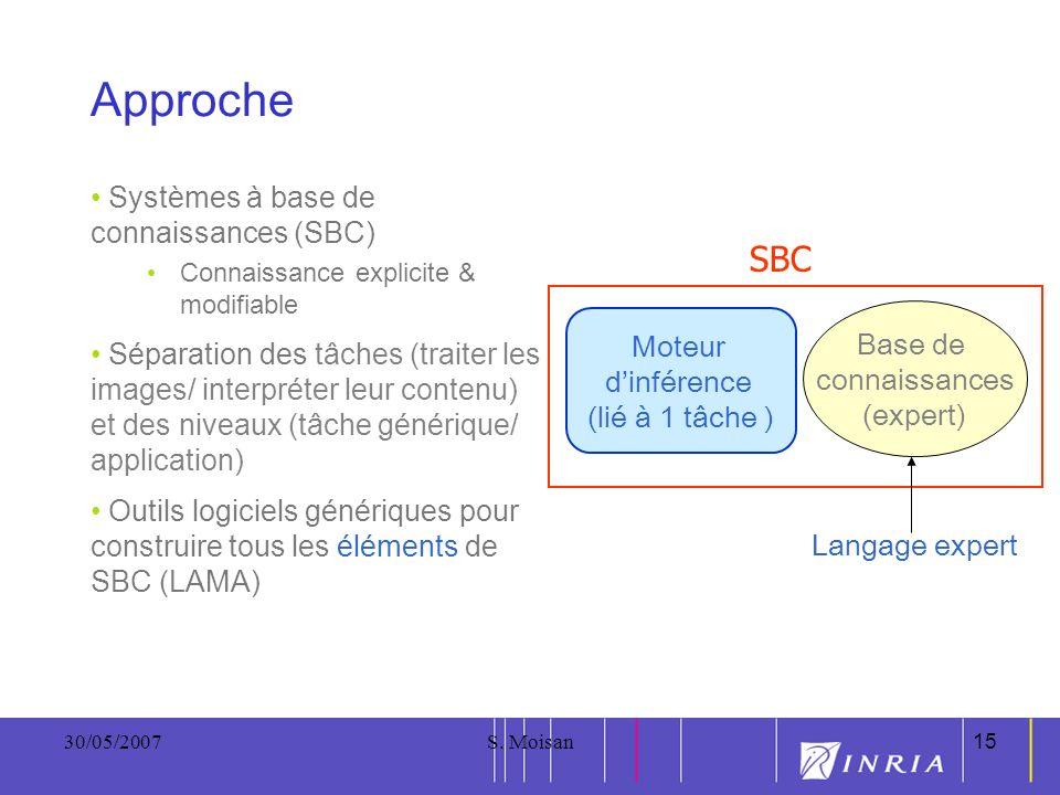 Approche SBC Systèmes à base de connaissances (SBC)