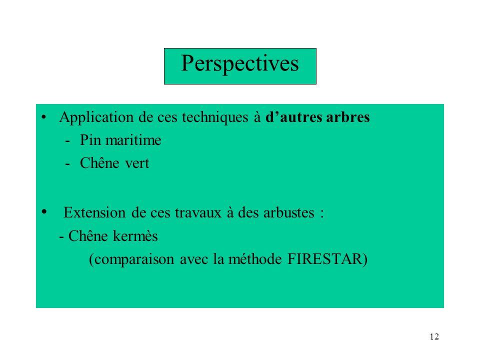 Perspectives Extension de ces travaux à des arbustes :