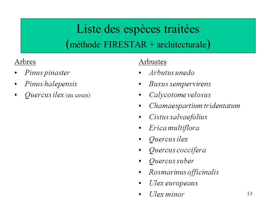 Liste des espèces traitées (méthode FIRESTAR + architecturale)