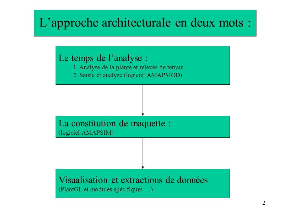 L'approche architecturale en deux mots :