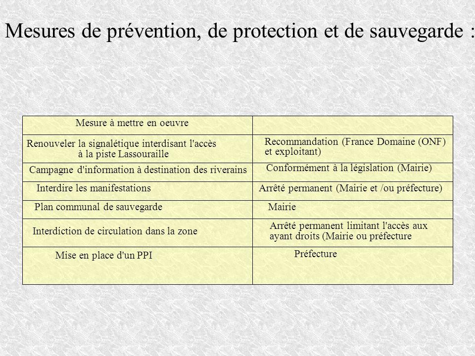 Mesures de prévention, de protection et de sauvegarde :