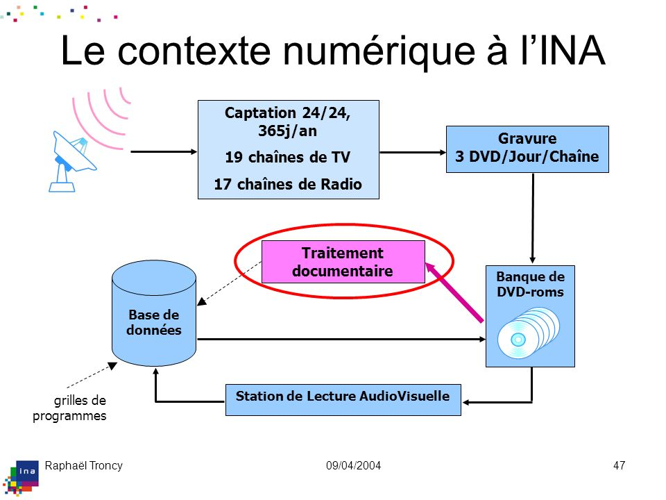 Documenter un flux audiovisuel