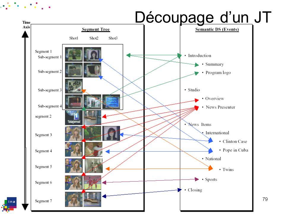 Plan de l'exposé De l'analogique au numérique : de nouvelles possibilités. La création de descriptions de documents audiovisuels.