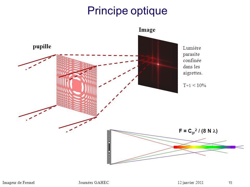 Principe optique Image pupille