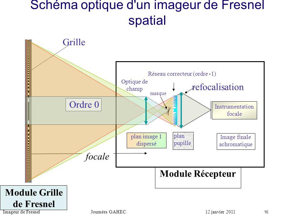 Module Grille de Fresnel