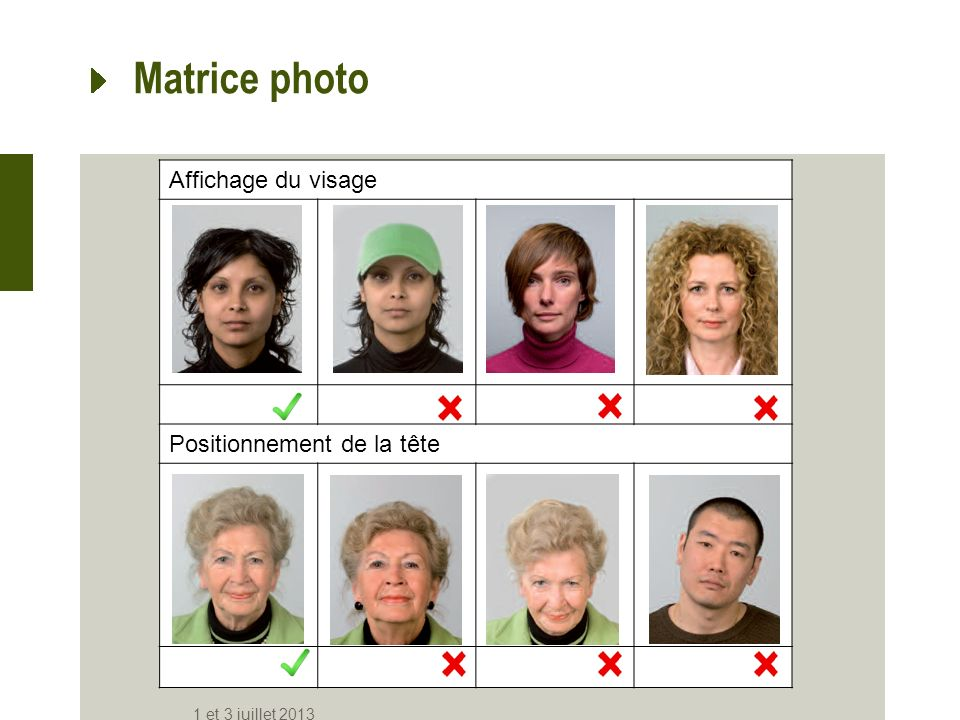 Matrice photo Affichage du visage Positionnement de la tête