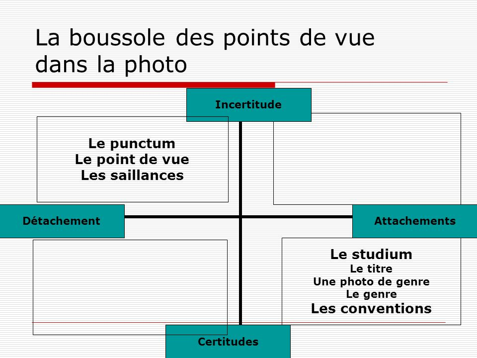 La boussole des points de vue dans la photo