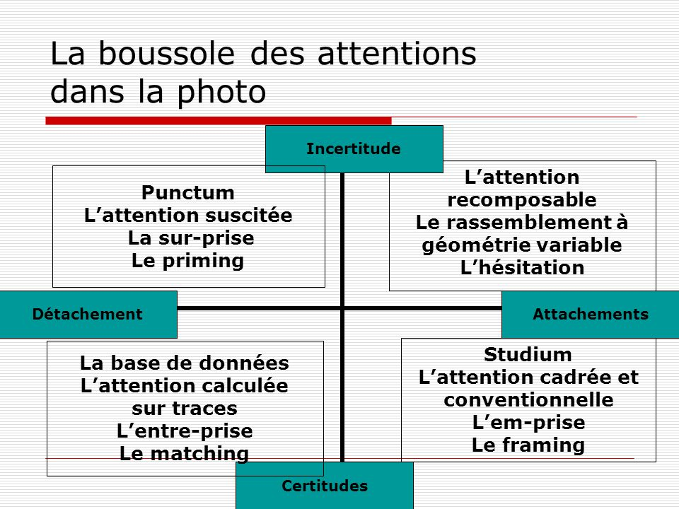 La boussole des attentions dans la photo