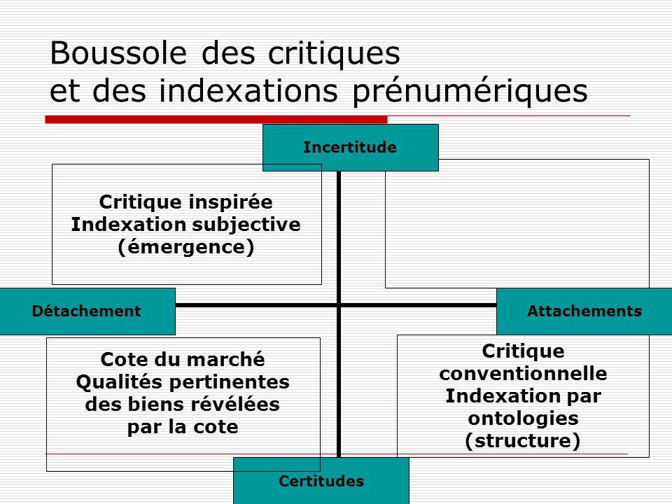 Boussole des critiques et des indexations prénumériques