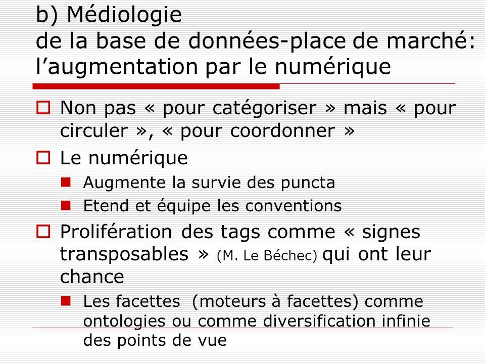 b) Médiologie de la base de données-place de marché: l'augmentation par le numérique