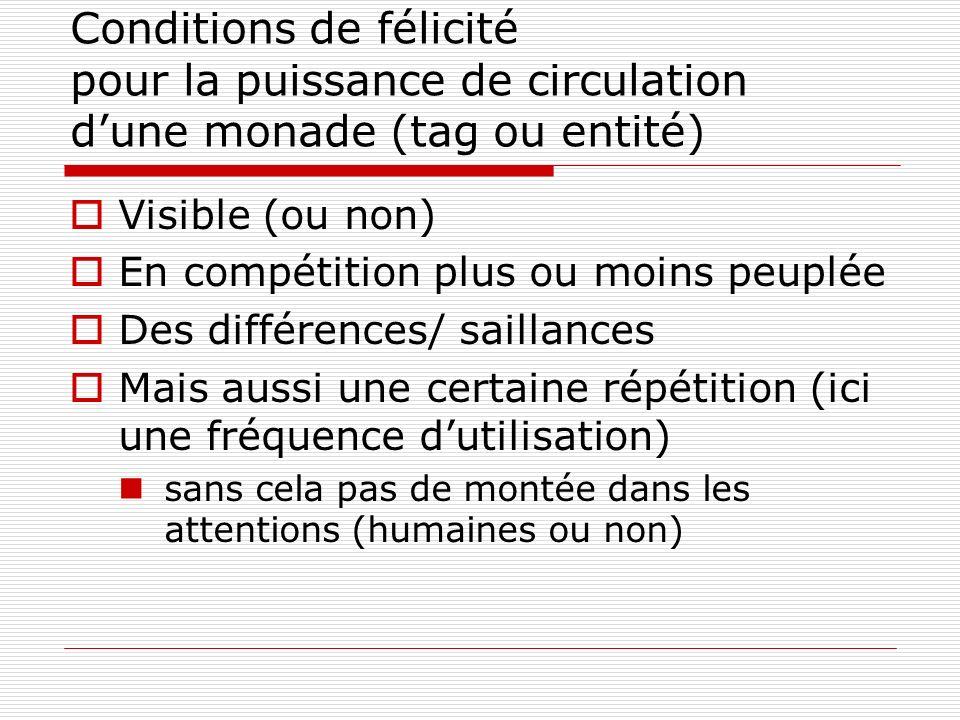 Conditions de félicité pour la puissance de circulation d'une monade (tag ou entité)