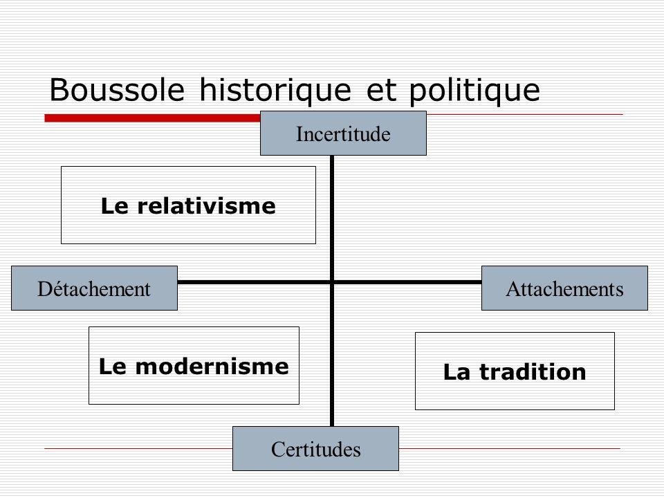 Boussole historique et politique