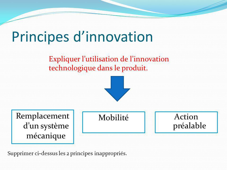 Principes d'innovation