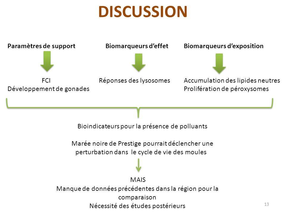 DISCUSSION Paramètres de support FCI Développement de gonades