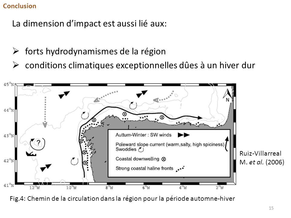 La dimension d'impact est aussi lié aux: