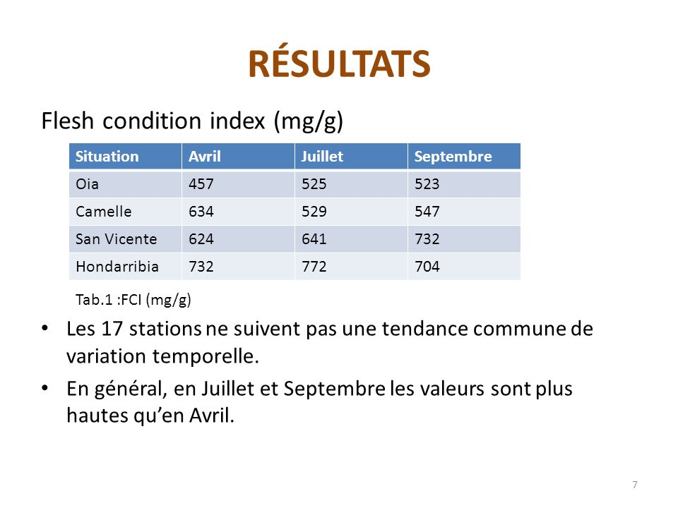 RÉSULTATS Flesh condition index (mg/g)