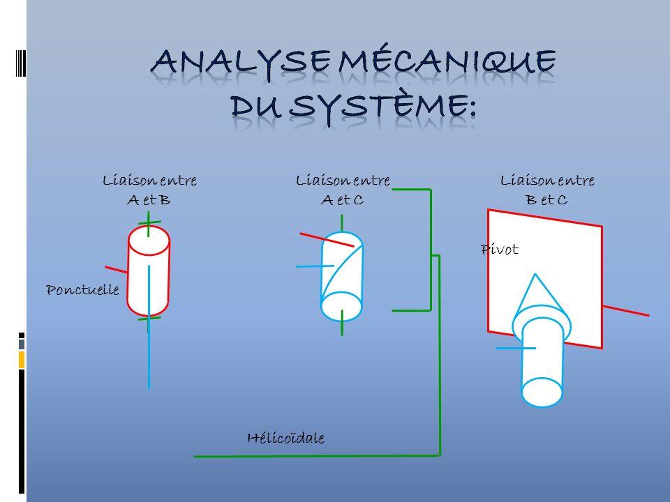 analyse mécanique du système: