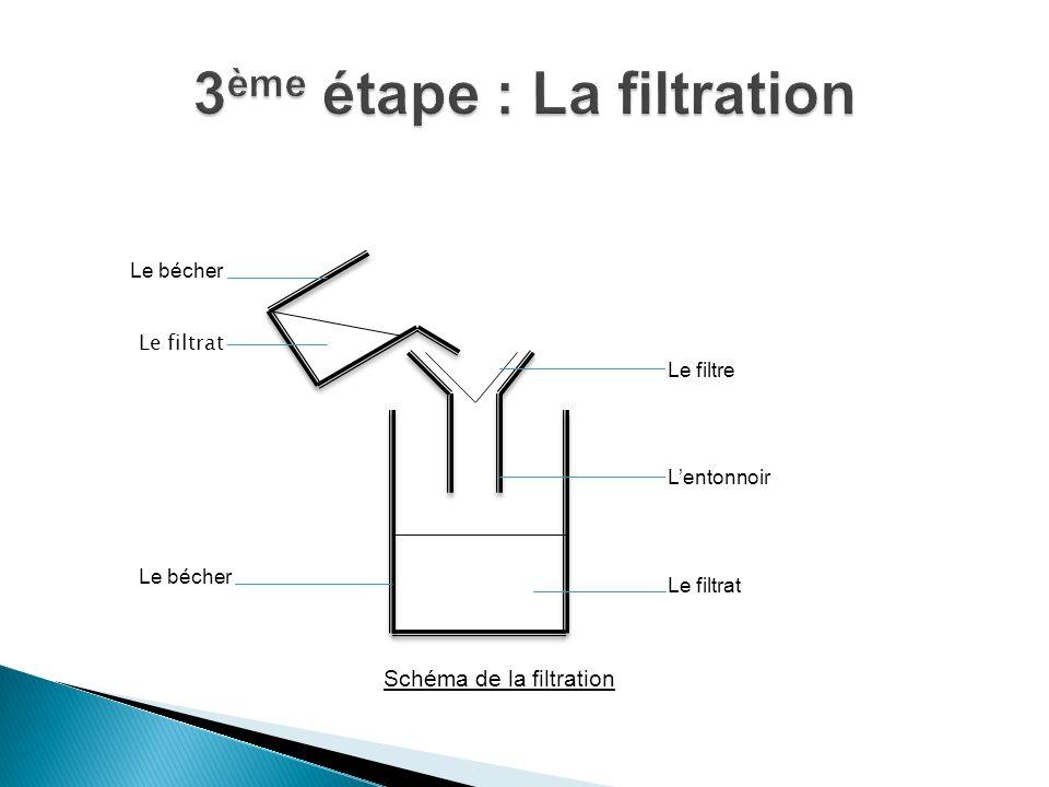 3ème étape : La filtration