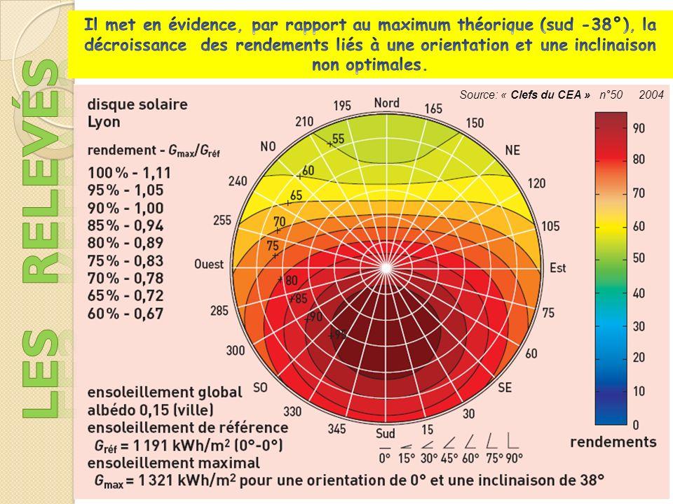 Il met en évidence, par rapport au maximum théorique (sud -38°), la décroissance des rendements liés à une orientation et une inclinaison non optimales.