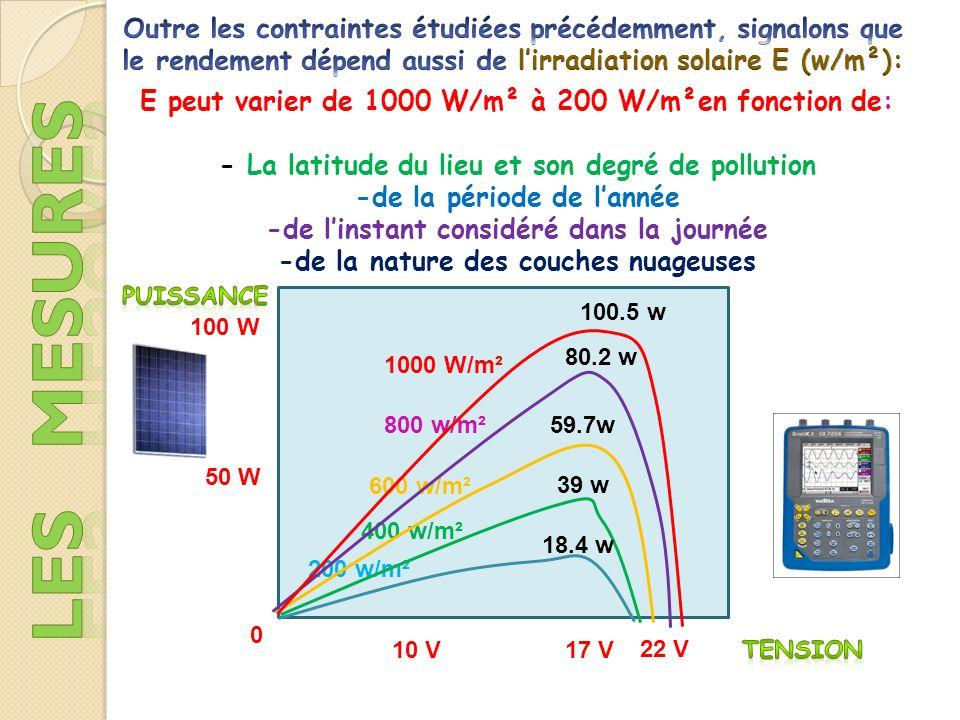 Outre les contraintes étudiées précédemment, signalons que le rendement dépend aussi de l'irradiation solaire E (w/m²):