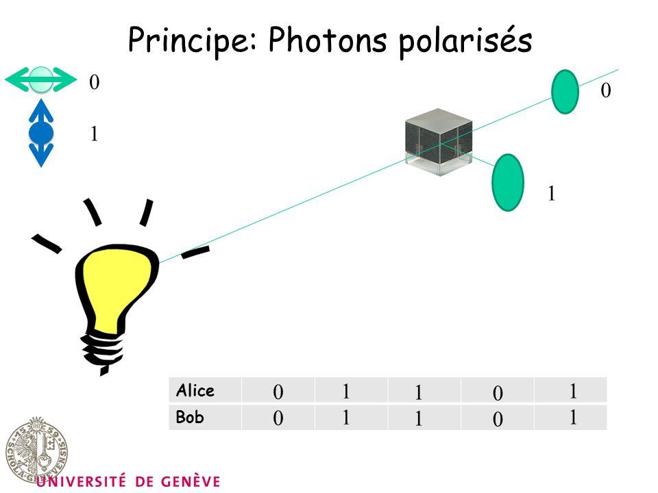 Principe: Photons polarisés