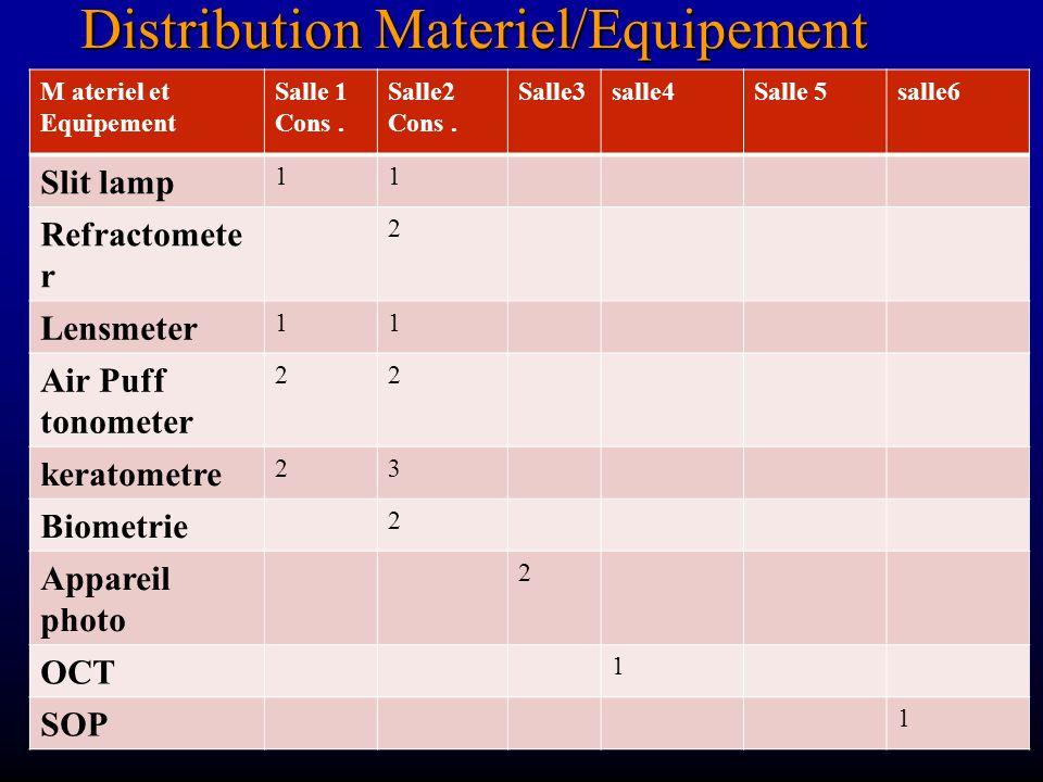 Distribution Materiel/Equipement